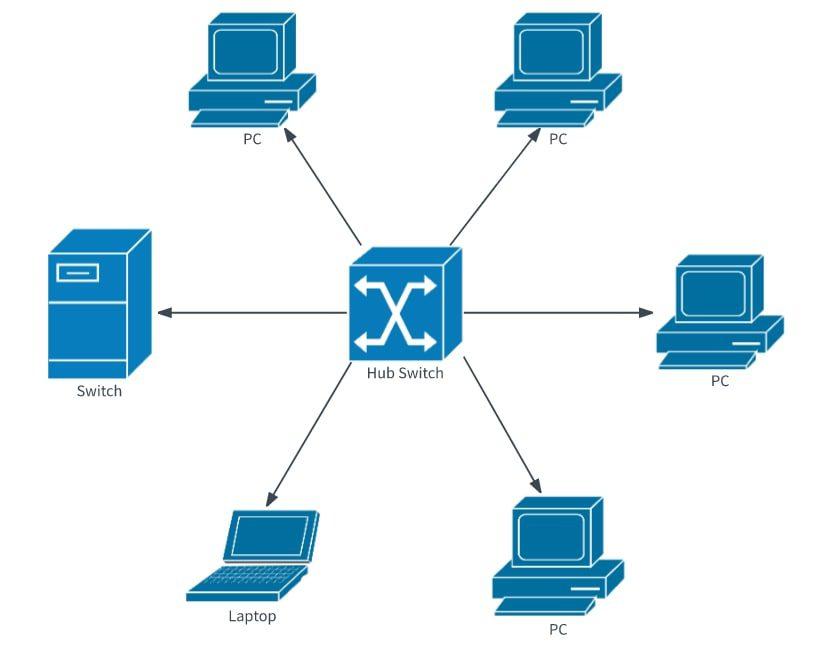 Thi công hệ thống mạng